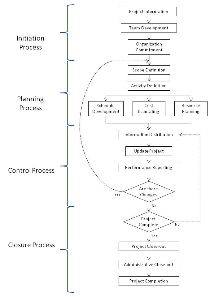 project management process flow diagram photo album   diagrams